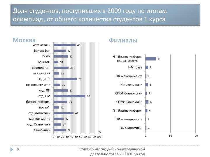 Доля студентов, поступивших в 2009 году по итогам олимпиад, от общего количества студентов 1 курса