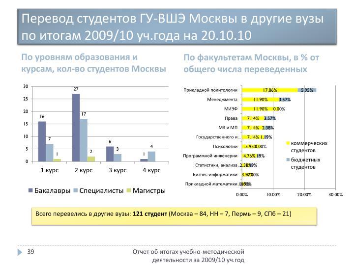 Перевод студентов ГУ-ВШЭ Москвы в другие вузы по итогам 2009/10