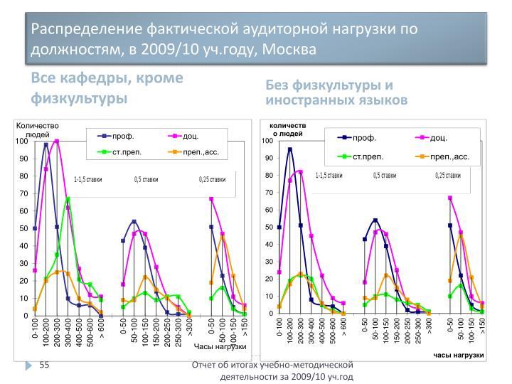 Распределение фактической аудиторной нагрузки по должностям, в 2009/10