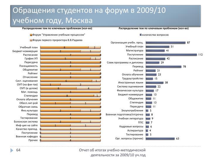 Обращения студентов на форум в 2009/10 учебном году, Москва