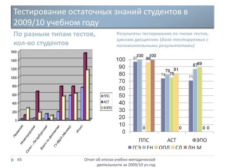 Тестирование остаточных знаний студентов в 2009/10 учебном году