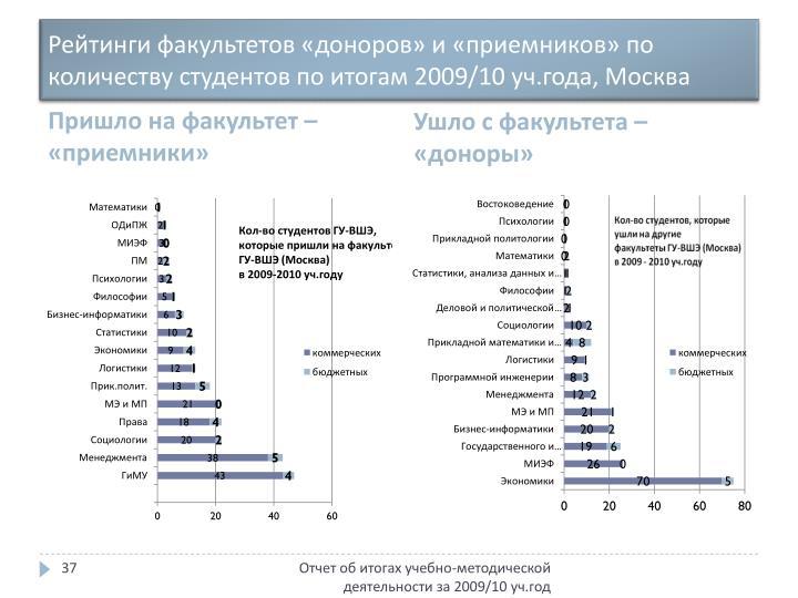 Рейтинги факультетов «доноров» и «приемников» по  количеству студентов по итогам 2009/10