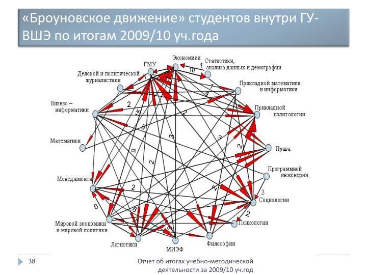 «Броуновское движение» студентов внутри ГУ-ВШЭ по итогам 2009/10