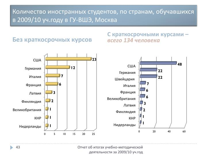 Количество иностранных студентов, по странам, обучавшихся в 2009/10