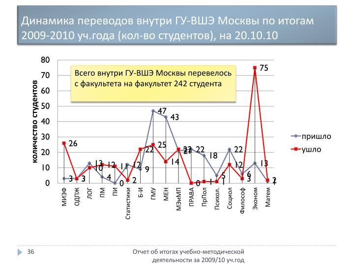 Динамика переводов внутри ГУ-ВШЭ Москвы по итогам 2009-2010