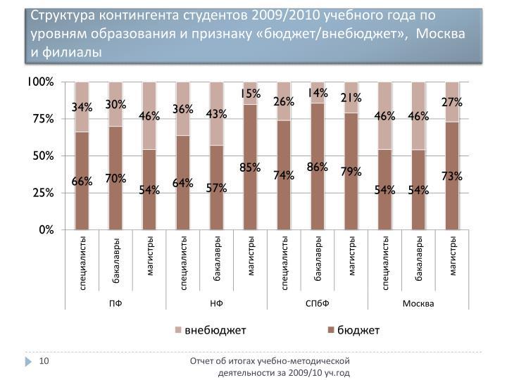 Структура контингента студентов 2009/2010 учебного года по уровням образования и признаку «бюджет/
