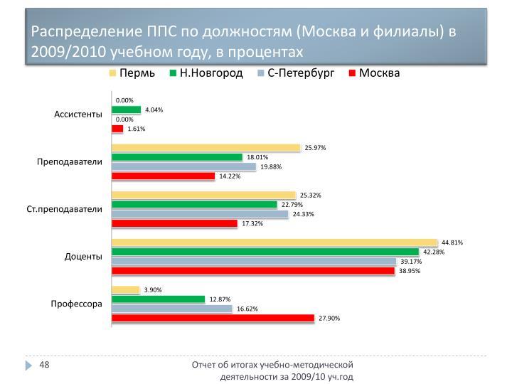 Распределение ППС по должностям (Москва и филиалы) в 2009/2010 учебном году, в процентах