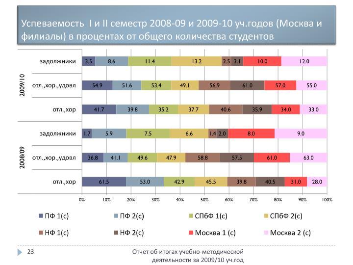Успеваемость  I и II семестр 2008-09 и 2009-10