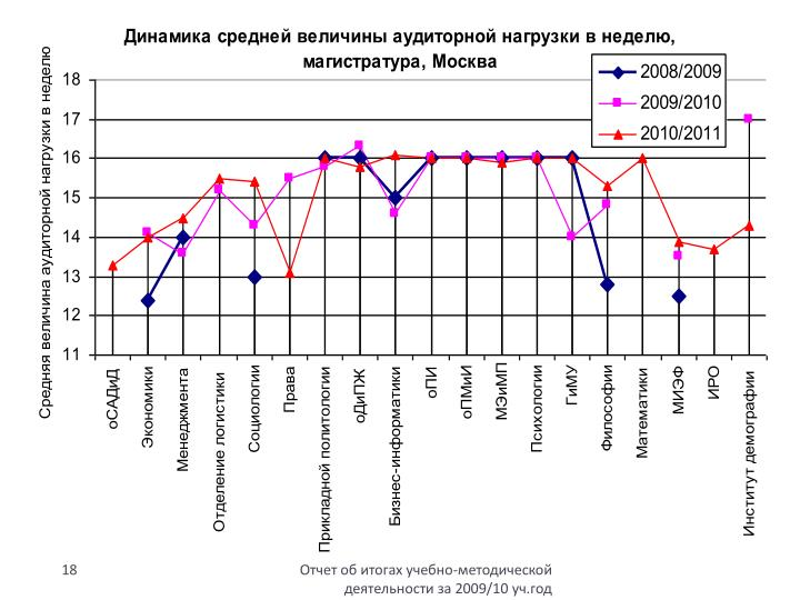 Отчет об итогах учебно-методической деятельности за 2009/10 уч.год