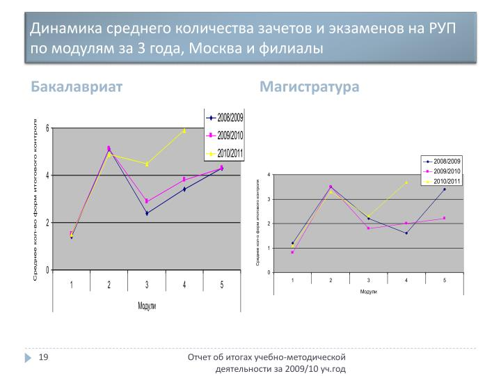 Динамика среднего количества зачетов и экзаменов на РУП по модулям за 3 года, Москва и филиалы