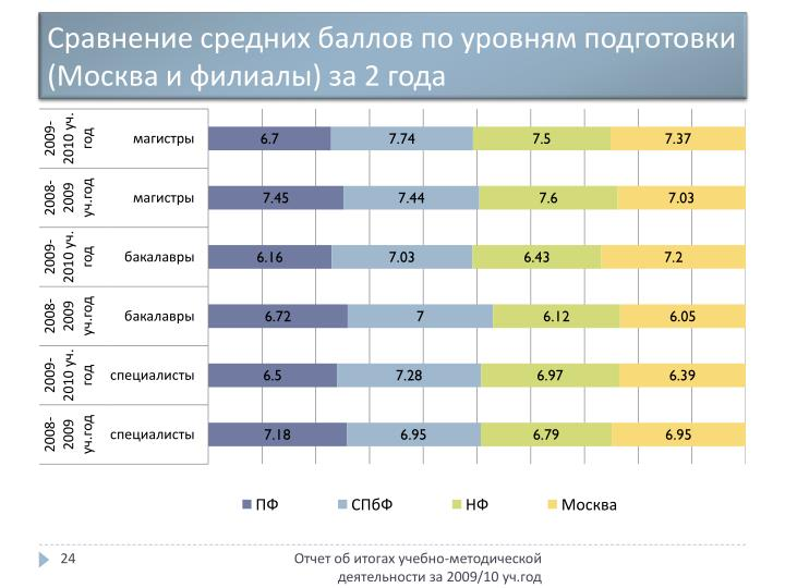 Сравнение средних баллов по уровням подготовки (Москва и филиалы) за 2 года