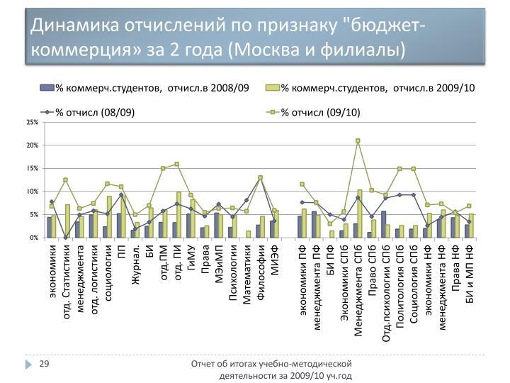 """Динамика отчислений по признаку """"бюджет-коммерция» за 2 года (Москва и филиалы)"""