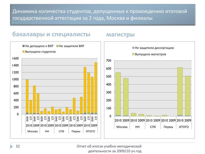 Динамика количества студентов, допущенных к прохождению итоговой государственной аттестации за 2 года, Москва и филиалы