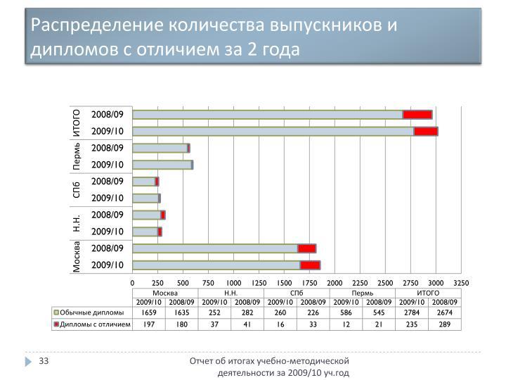 Распределение количества выпускников и дипломов с отличием за 2 года