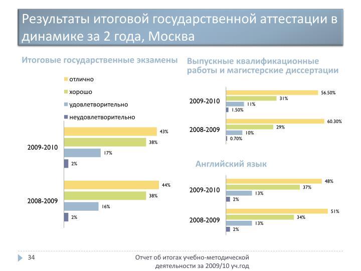 Результаты итоговой государственной аттестации в динамике за 2 года, Москва