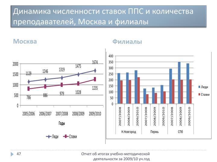 Динамика численности ставок ППС и количества преподавателей, Москва и филиалы