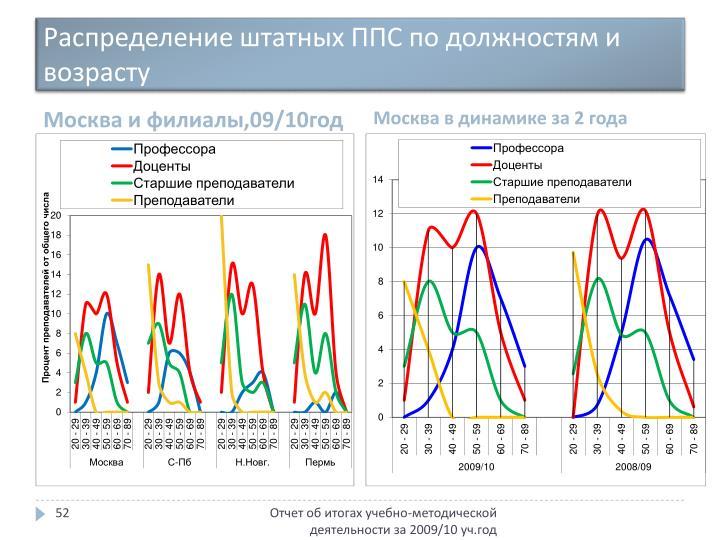Распределение штатных ППС по должностям и возрасту