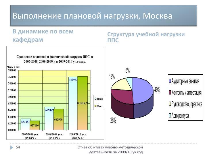 Выполнение плановой нагрузки, Москва