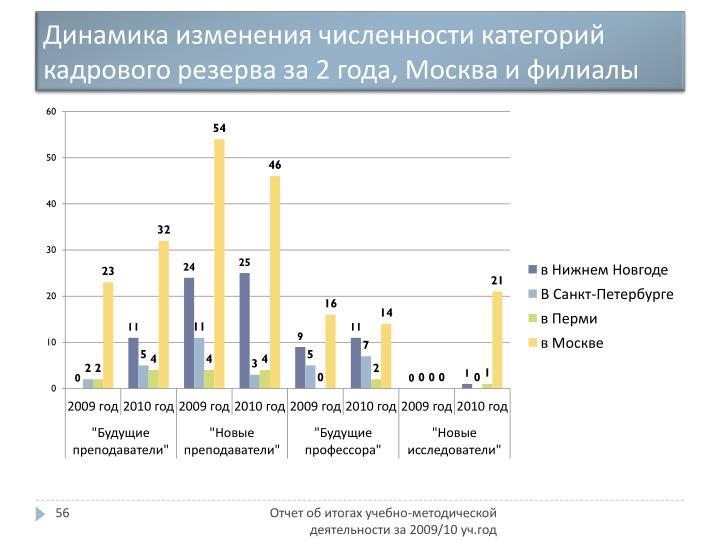 Динамика изменения численности категорий кадрового резерва за 2 года, Москва и филиалы
