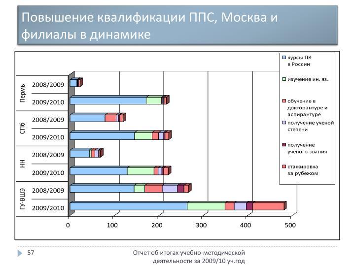 Повышение квалификации ППС, Москва и филиалы в динамике
