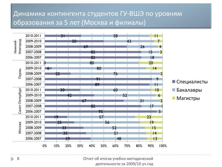 Динамика контингента студентов ГУ-ВШЭ по уровням образования за 5 лет (Москва и филиалы)