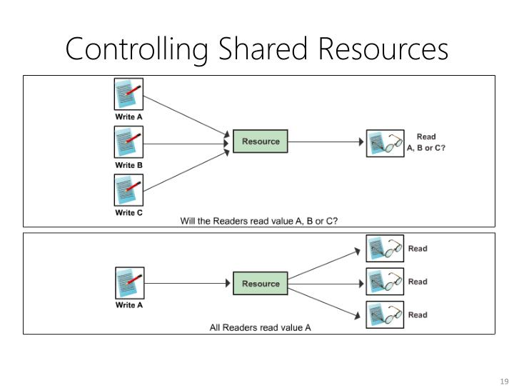 Controlling Shared