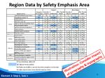region data by safety emphasis area