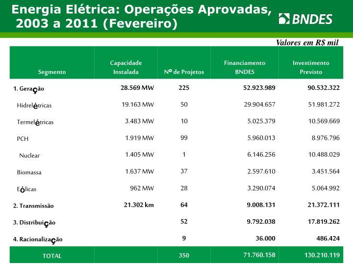 Energia Elétrica: Operações Aprovadas,