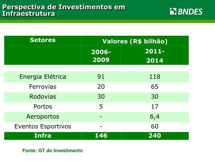 Perspectiva de Investimentos em Infraestrutura