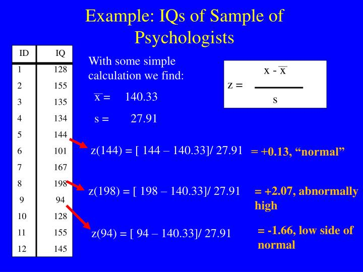 Example: IQs of Sample of Psychologists