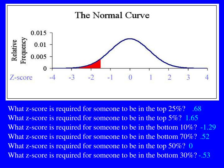 What z-score is required for someone to be in the top 25%?