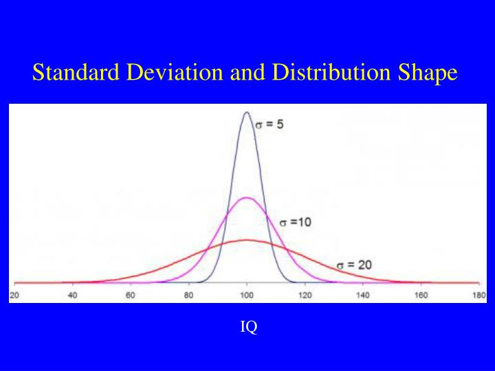 Standard Deviation and Distribution Shape