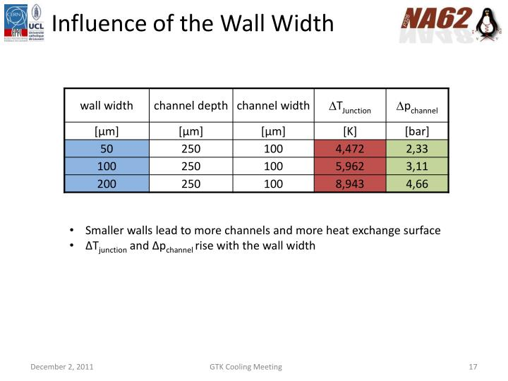 Influence of the Wall Width