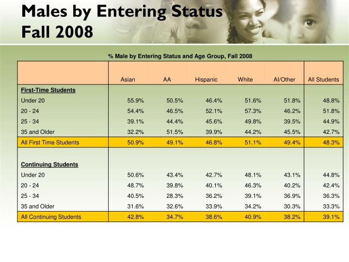 Males by Entering Status