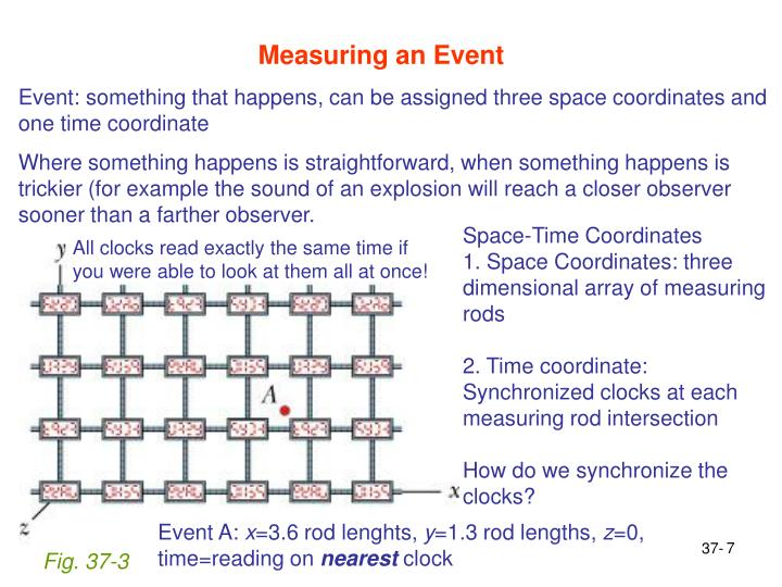 Measuring an Event