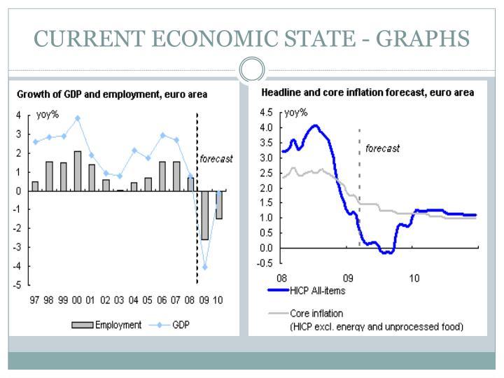 CURRENT ECONOMIC STATE - GRAPHS