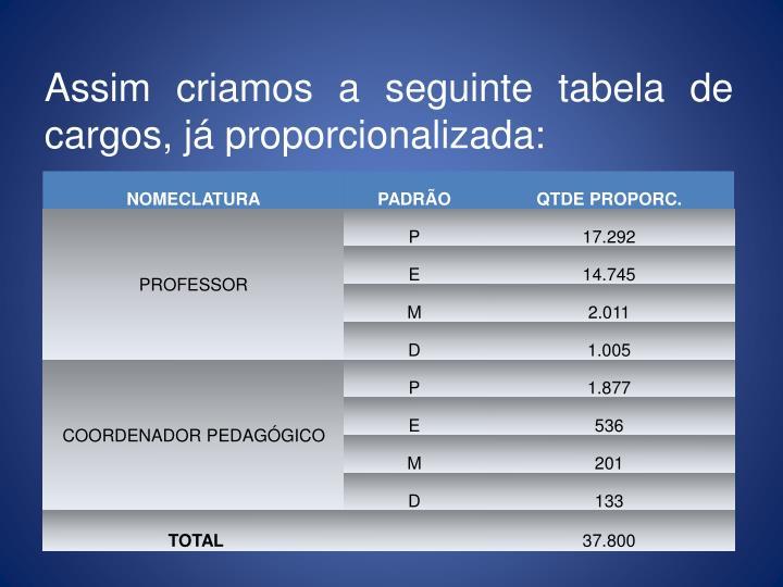 Assim criamos a seguinte tabela de cargos, já proporcionalizada: