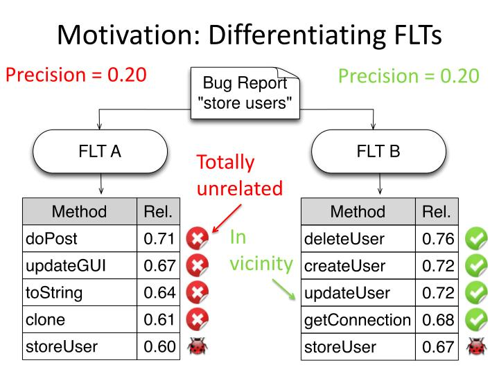 Motivation differentiating flts