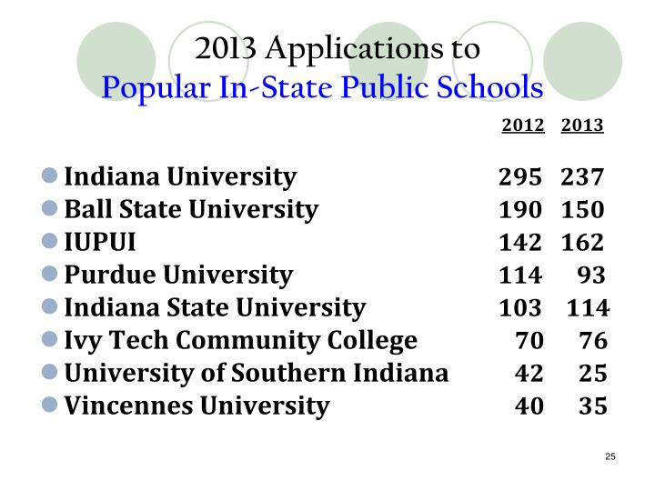 2013 Applications to