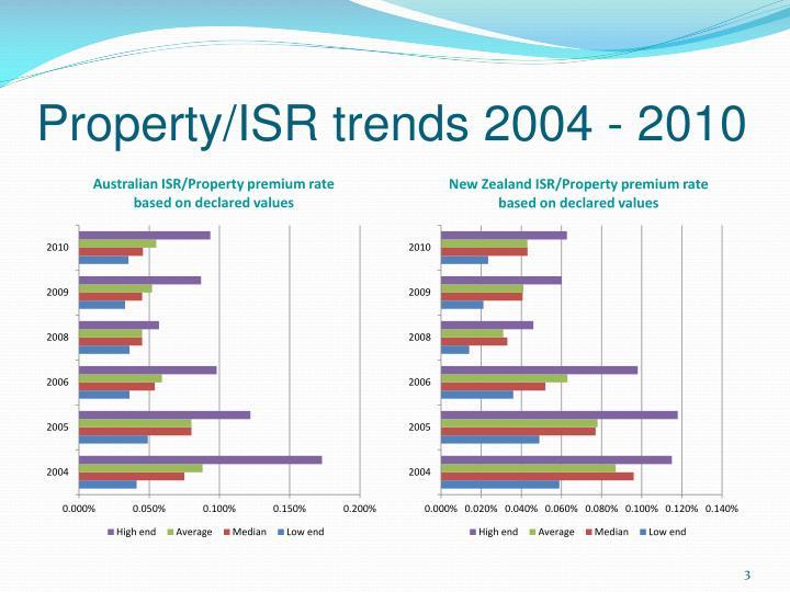 Property isr trends 2004 2010