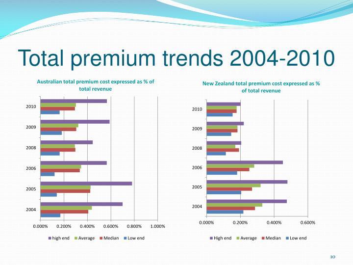Total premium trends 2004-2010