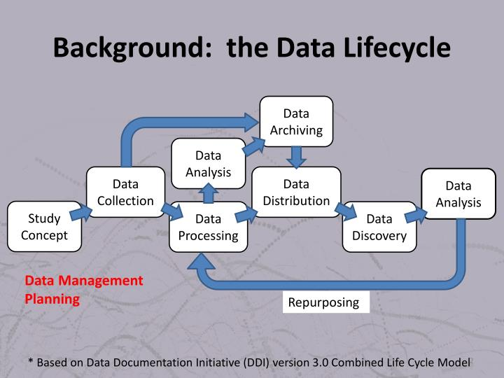Background the data lifecycle