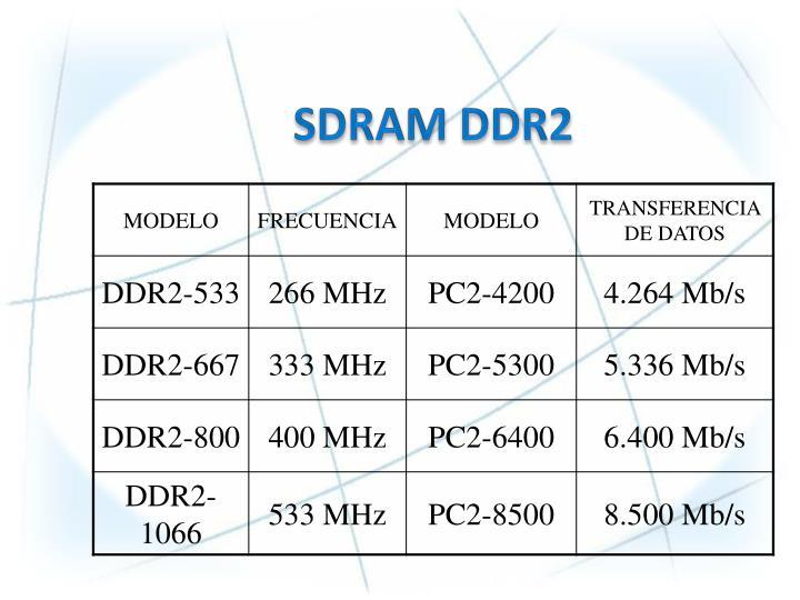 SDRAM DDR2
