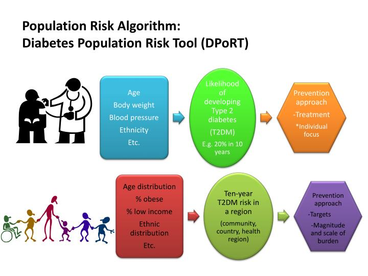 Population risk algorithm diabetes population risk tool dport
