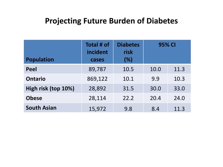 Projecting Future Burden of Diabetes