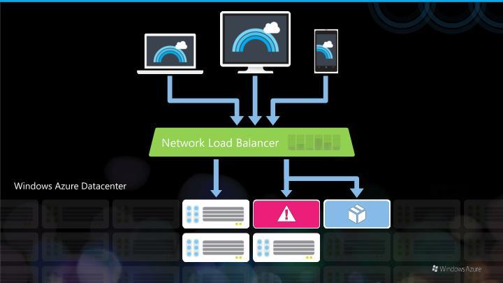 Network Load Balancer