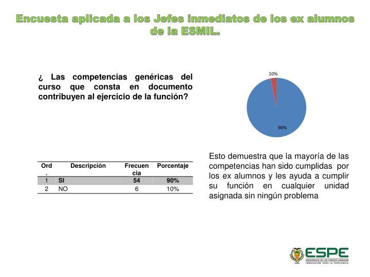 Encuesta aplicada a los Jefes inmediatos de los ex alumnos de la ESMIL.