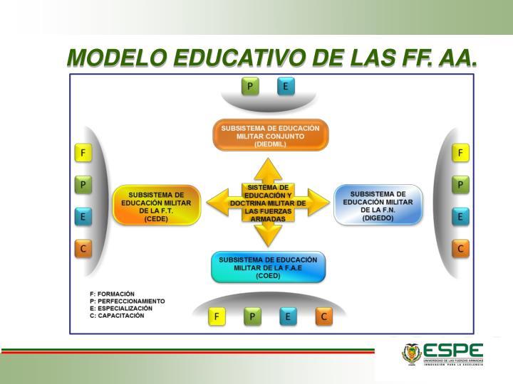 MODELO EDUCATIVO DE LAS FF. AA.