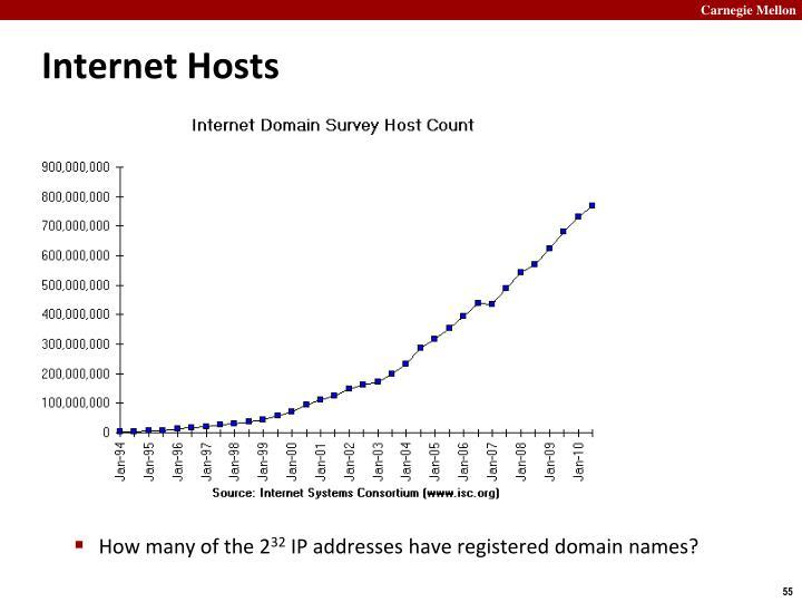Internet Hosts