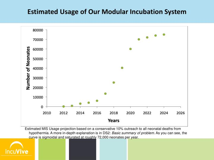 Estimated Usage of Our Modular Incubation System